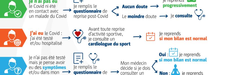 Saison 2020-2021 : reprise d'activité | Certificat médical obligatoire